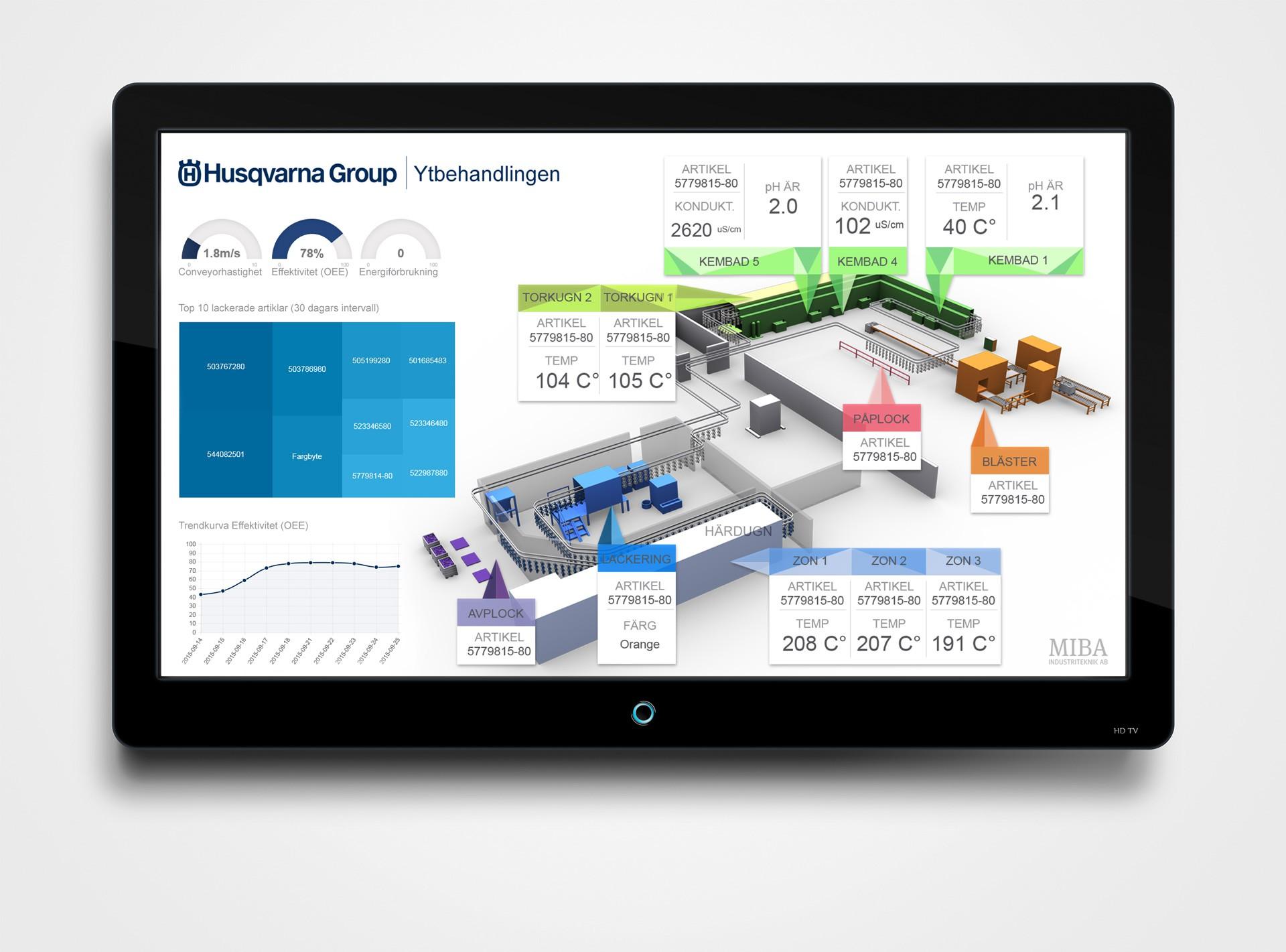 3d-visualisering verksamhet